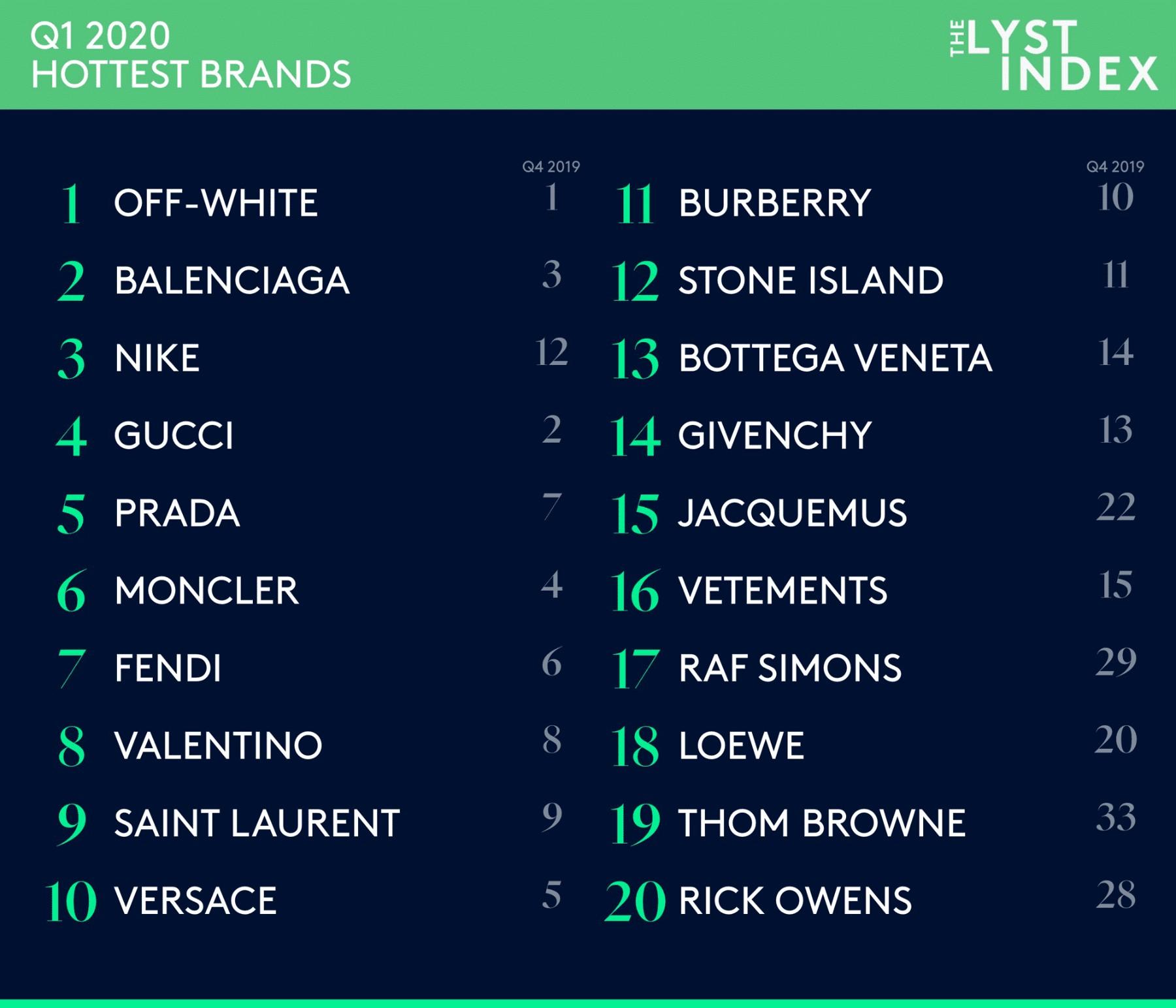 Lyst Index Hottest Brand 2020